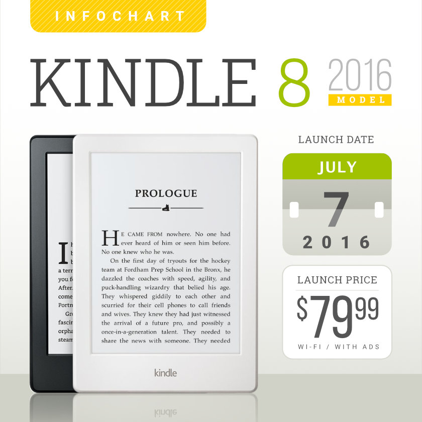 how to send ebook to kindle