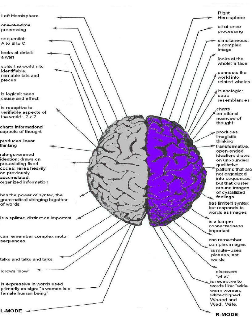 left brain right stuff epub
