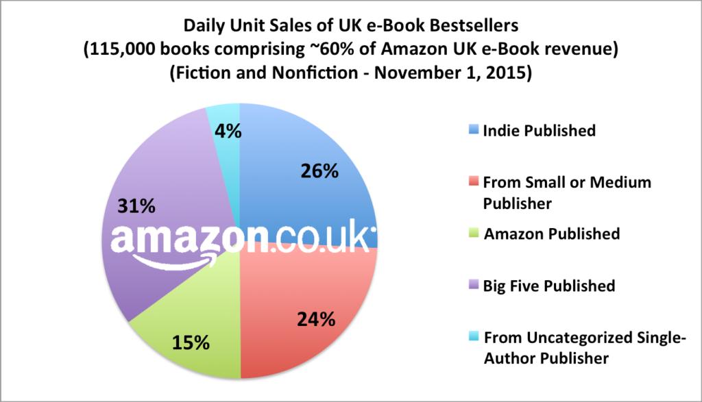 ebook vs paper book statistics